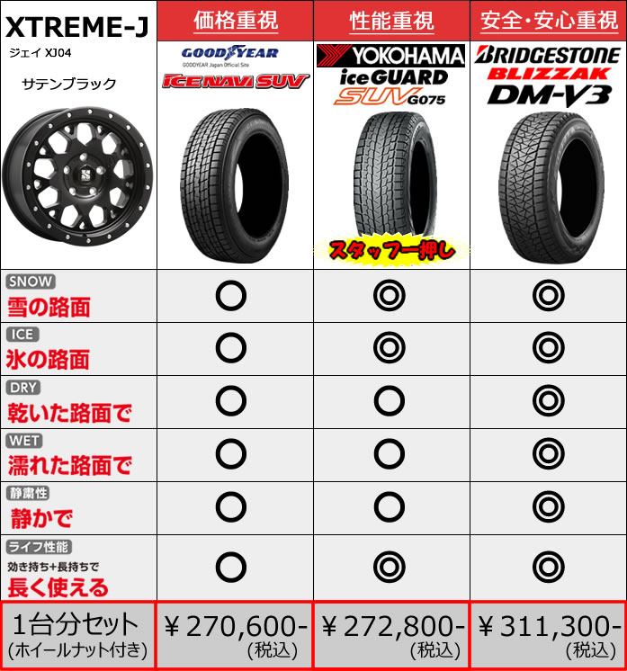 レクサス LX用 スタッドレスタイヤ ホイール付きセット(20インチ・ジェイ XJ04)