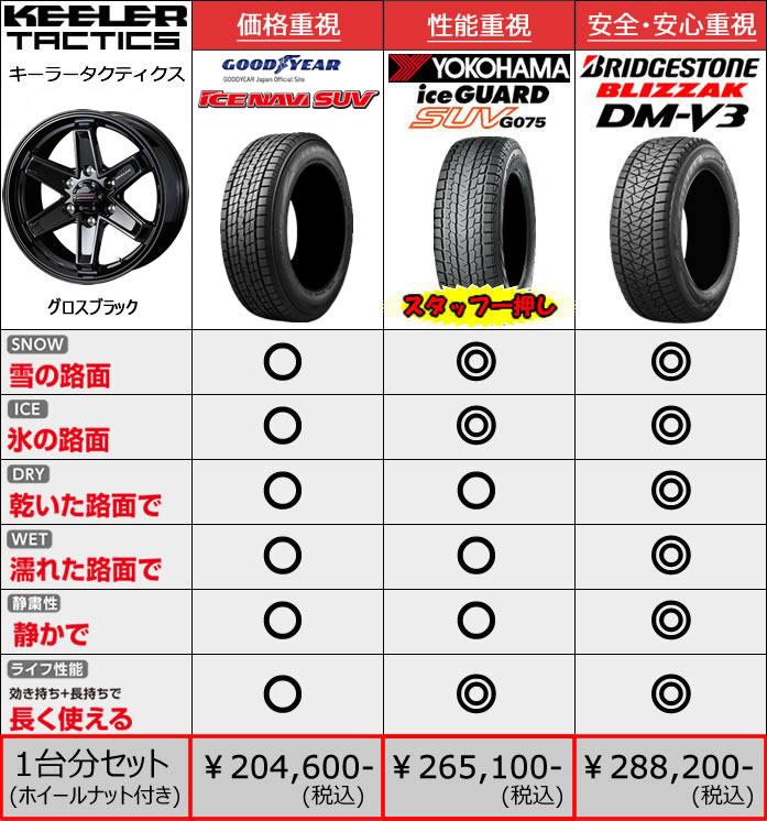レクサス LX用 スタッドレスタイヤ ホイール付きセット(18インチ・キーラータクティクス)