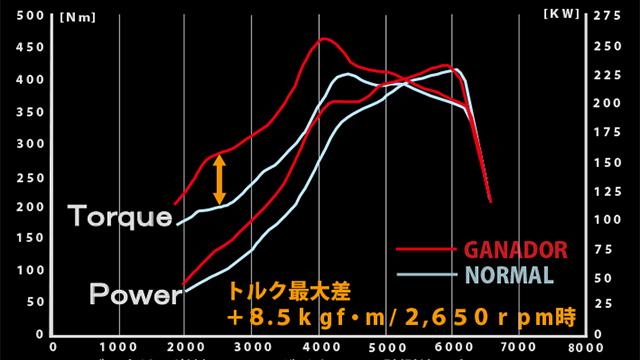 レクサス RX450h F-SPORT専用 ガナドール マフラー(チタンテール)