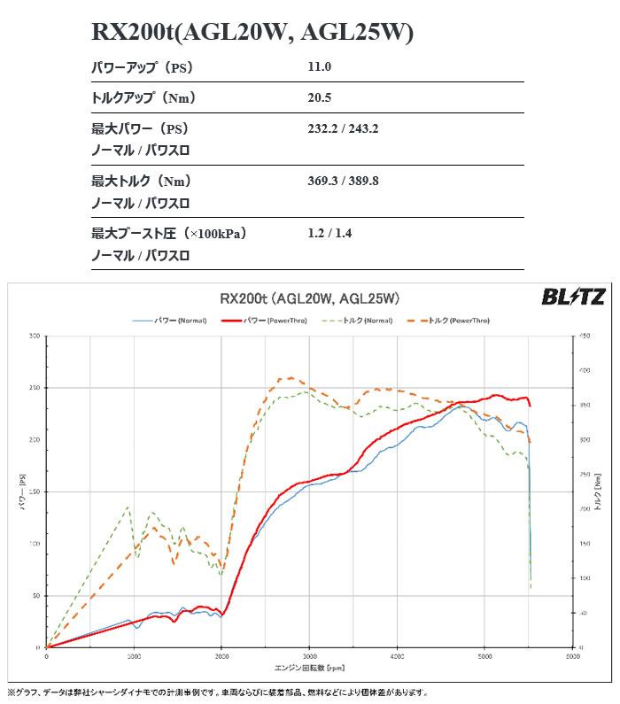 レクサス RX 300/200t専用 パワーコントローラー(ブリッツ)